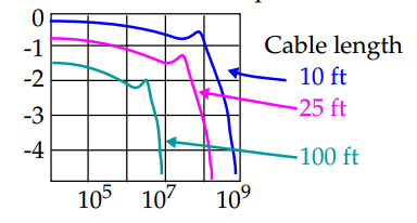 Frequency Response of Flat Ribbon Cable