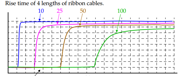 Rise Time of Flat Ribbon Cable