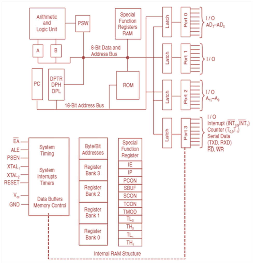 detail architecture of 8051 microprocessor and