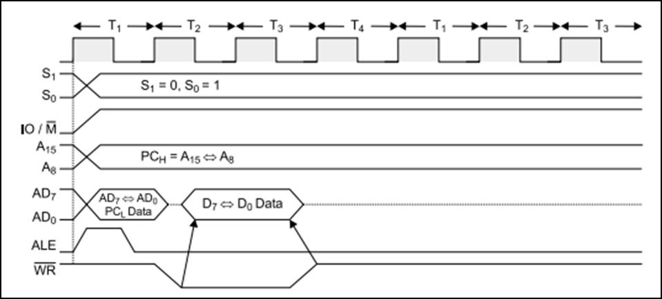 Timing Diagram 8085 Microprocessor Course