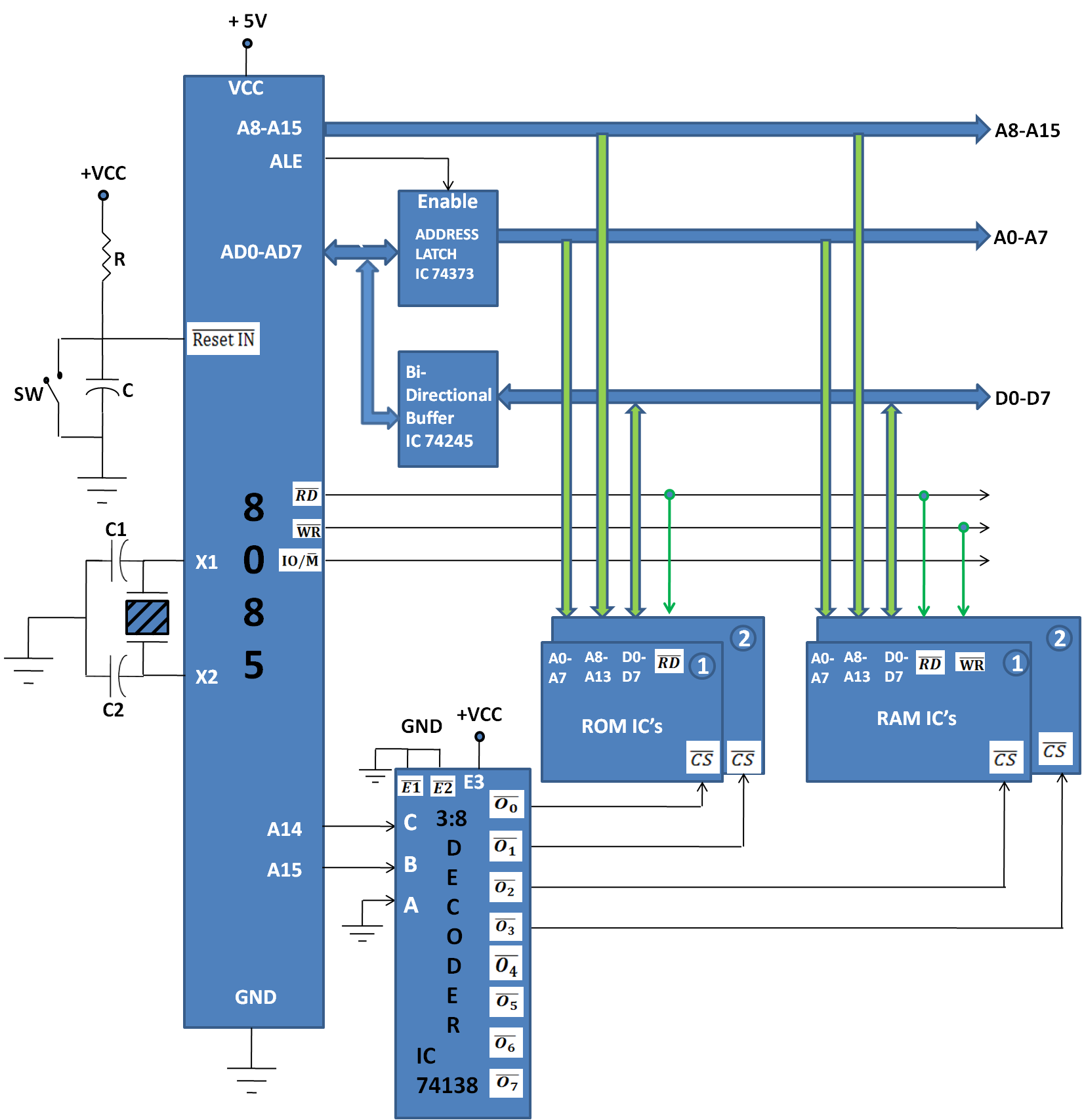 Memory Mapping 8085 Microprocessor Course Logic Diagram Of Ram