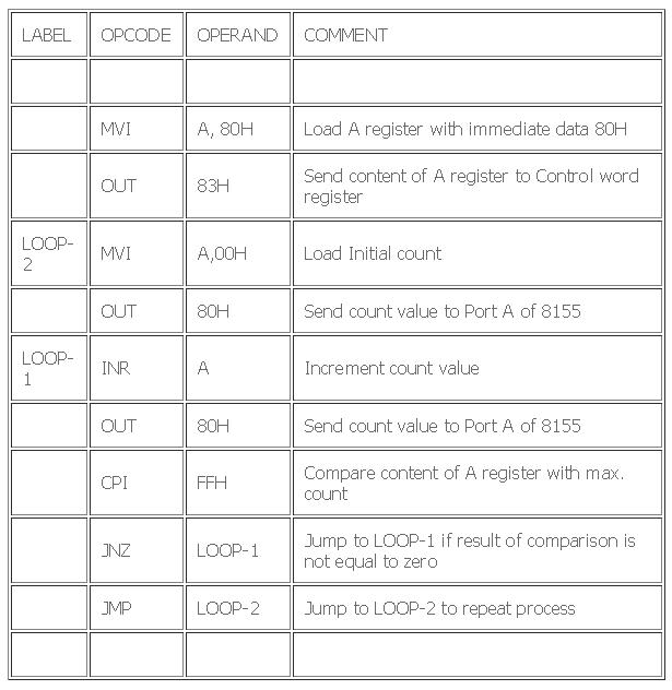 Waveform Generator - 8085 Microprocessor Course